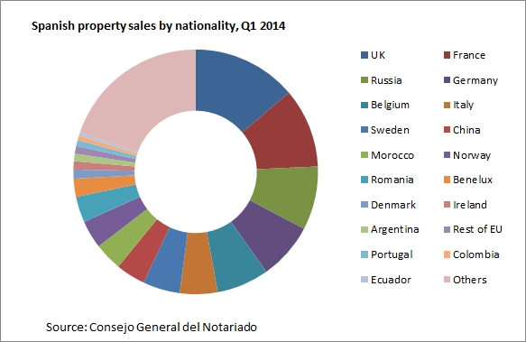 spanish property sales by nationality 2014