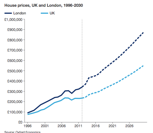London house price inflation compared with rest of UK