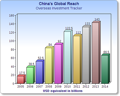 china's global reach chart