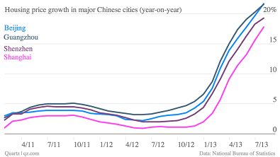 price growth chinese housing
