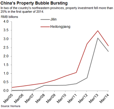 falling investment in china's market