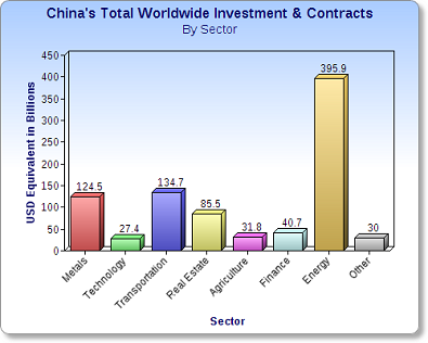 china investment by sector