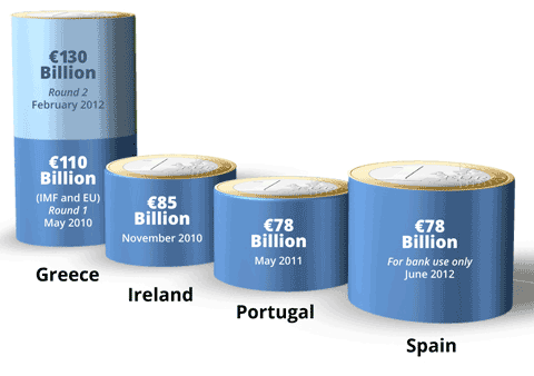 Euro Bailouts So Far