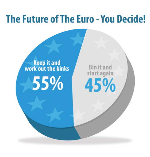 Euro Poll Results