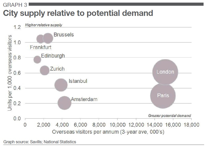City Supply Relative to Potential Demand