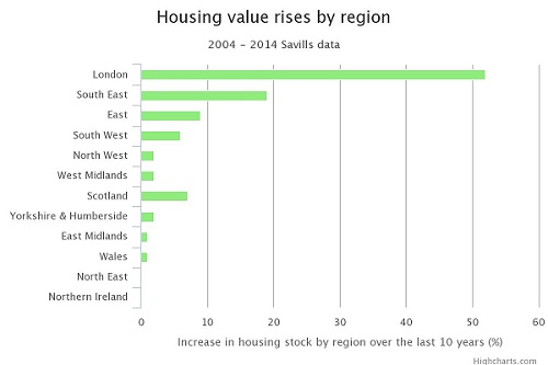 savills house value increases uk