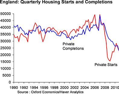 UK housing starts and completions