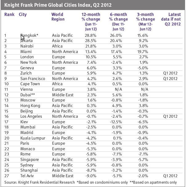 Knight Frank Prime Global Cities Index Q2 2012