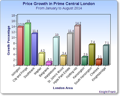 london house price growth 2014