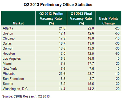 Q2 office stats