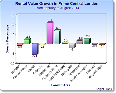 growth in rentals london