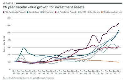 chart showing asset performance over 25 years