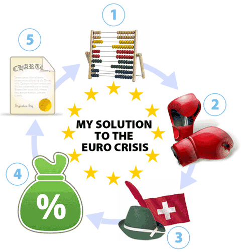 Solution To The Euro Crisis