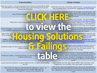 Housing Solutions and Failings